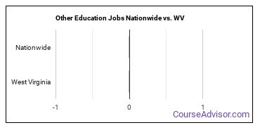 Other Education Jobs Nationwide vs. WV