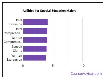 Important Abilities for special ed Majors