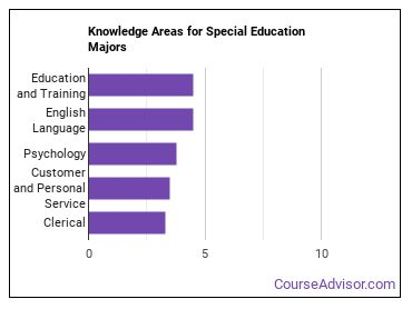 Important Knowledge Areas for Special Education Majors