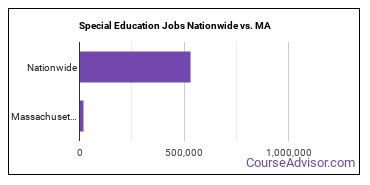 Special Education Jobs Nationwide vs. MA