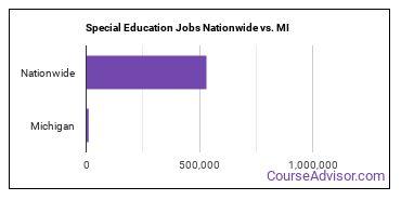 Special Education Jobs Nationwide vs. MI