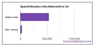 Special Education Jobs Nationwide vs. NJ
