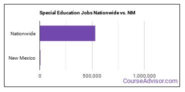 Special Education Jobs Nationwide vs. NM