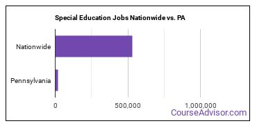 Special Education Jobs Nationwide vs. PA