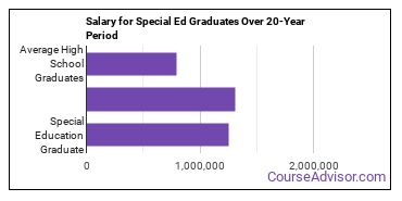 special education salary compared to typical high school and college graduates over a 20 year period