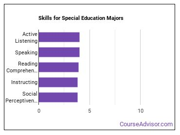 Important Skills for Special Education Majors