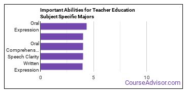 Important Abilities for subject specific ed Majors