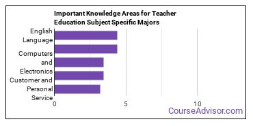 Important Knowledge Areas for Teacher Education Subject Specific Majors