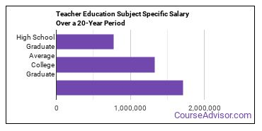 teacher education subject specific salary compared to typical high school and college graduates over a 20 year period