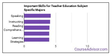Important Skills for Teacher Education Subject Specific Majors