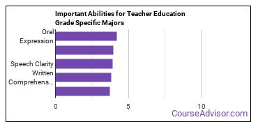 Important Abilities for grade specific ed Majors