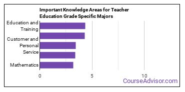 Important Knowledge Areas for Teacher Education Grade Specific Majors