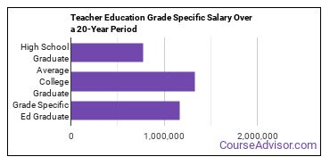teacher education grade specific salary compared to typical high school and college graduates over a 20 year period
