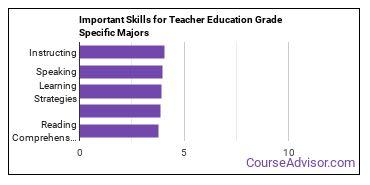 Important Skills for Teacher Education Grade Specific Majors