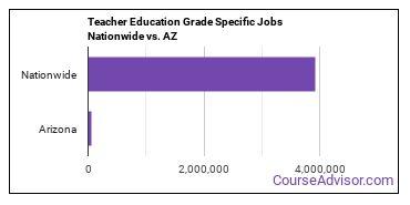 Teacher Education Grade Specific Jobs Nationwide vs. AZ