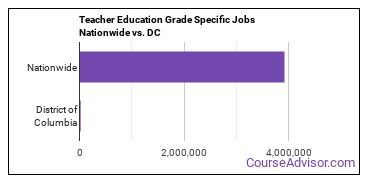 Teacher Education Grade Specific Jobs Nationwide vs. DC