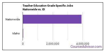 Teacher Education Grade Specific Jobs Nationwide vs. ID
