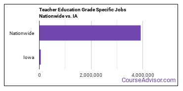 Teacher Education Grade Specific Jobs Nationwide vs. IA