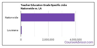 Teacher Education Grade Specific Jobs Nationwide vs. LA