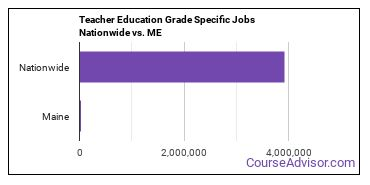 Teacher Education Grade Specific Jobs Nationwide vs. ME