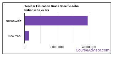 Teacher Education Grade Specific Jobs Nationwide vs. NY