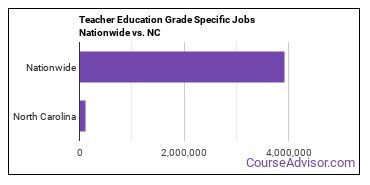 Teacher Education Grade Specific Jobs Nationwide vs. NC