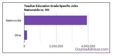 Teacher Education Grade Specific Jobs Nationwide vs. OH