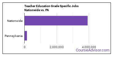 Teacher Education Grade Specific Jobs Nationwide vs. PA