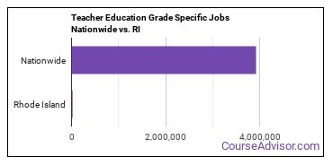 Teacher Education Grade Specific Jobs Nationwide vs. RI
