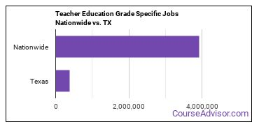 Teacher Education Grade Specific Jobs Nationwide vs. TX