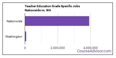 Teacher Education Grade Specific Jobs Nationwide vs. WA