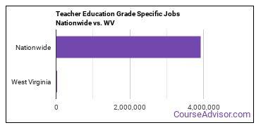 Teacher Education Grade Specific Jobs Nationwide vs. WV