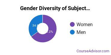 Teacher Education Subject Specific Majors in GA Gender Diversity Statistics