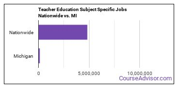 Teacher Education Subject Specific Jobs Nationwide vs. MI
