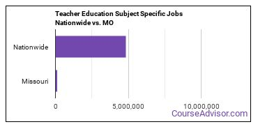 Teacher Education Subject Specific Jobs Nationwide vs. MO