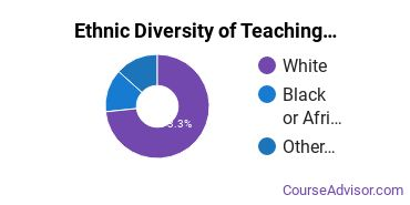 Teaching Assistant/Aide Majors in OR Ethnic Diversity Statistics