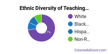 Teaching Assistant/Aide Majors in PA Ethnic Diversity Statistics