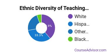 Teaching Assistant/Aide Majors in WA Ethnic Diversity Statistics