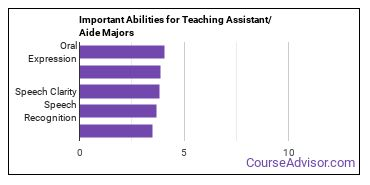 Important Abilities for teaching assistants Majors