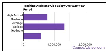 teaching assistants salary compared to typical high school and college graduates over a 20 year period