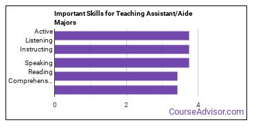 Important Skills for Teaching Assistant/Aide Majors