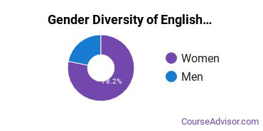 Teaching English or French Majors in IN Gender Diversity Statistics