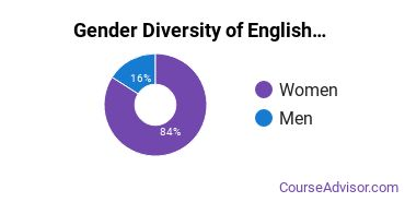 Teaching English or French Majors in ME Gender Diversity Statistics