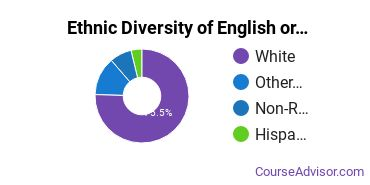 Teaching English or French Majors in OR Ethnic Diversity Statistics