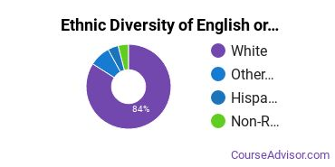Teaching English or French Majors in WI Ethnic Diversity Statistics