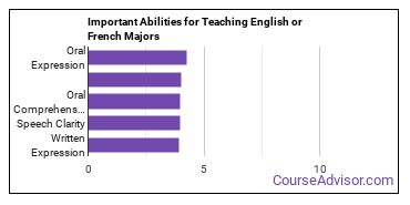 Important Abilities for English or French Majors