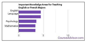 Important Knowledge Areas for Teaching English or French Majors