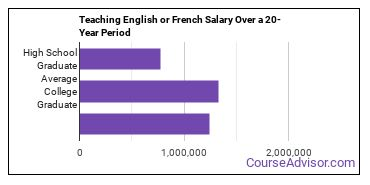 teaching English or French salary compared to typical high school and college graduates over a 20 year period