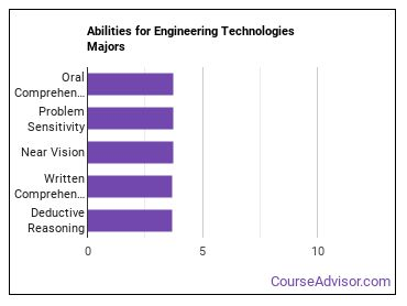 Important Abilities for engineering tech Majors