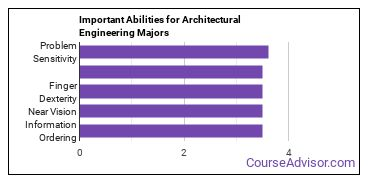 Important Abilities for AE tech Majors